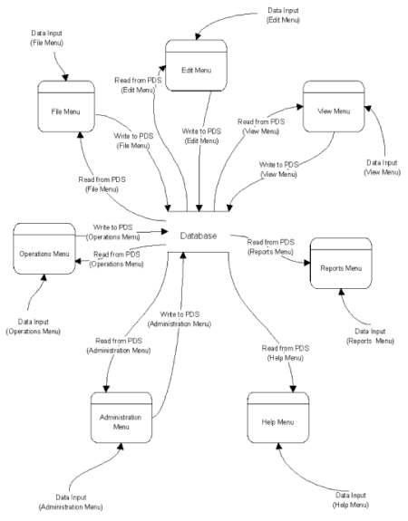 Database development: example Data Flow Diagram
