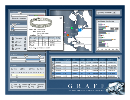 Software Development Project Graff Jewellers