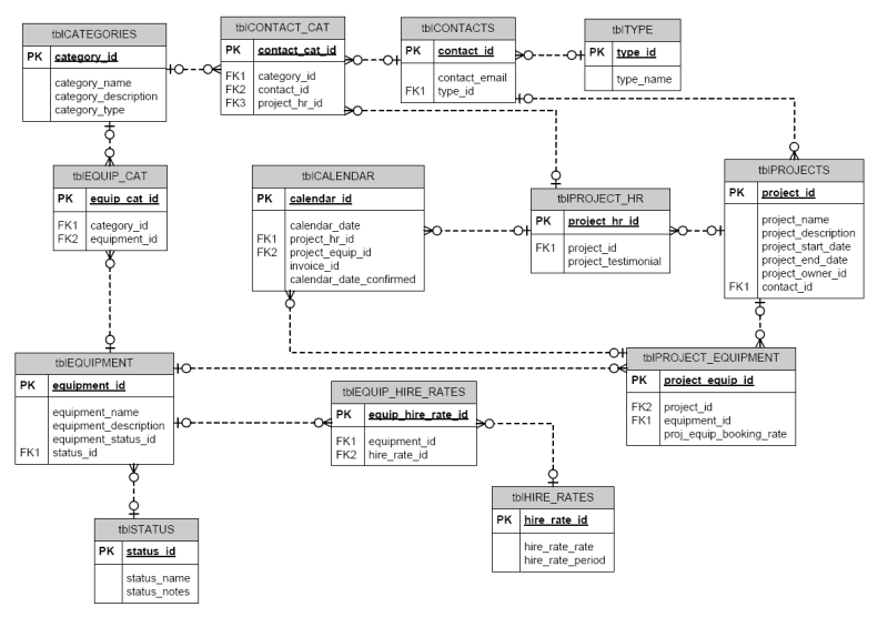 Database development: example Entity Relationship Diagram